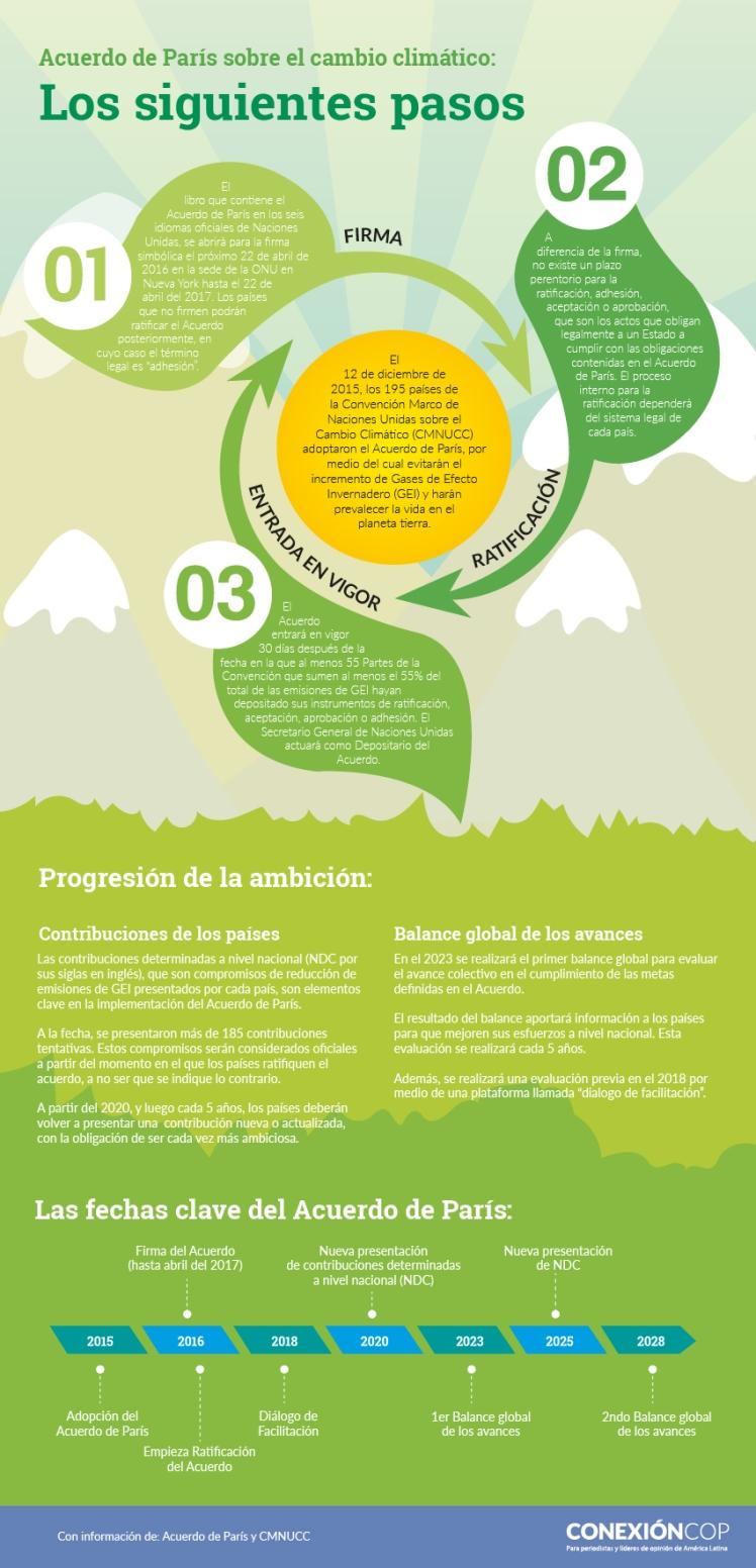 infografia_acuerdo_de_paris_cambio_climatico_COP21_pasos_implementacion_indc