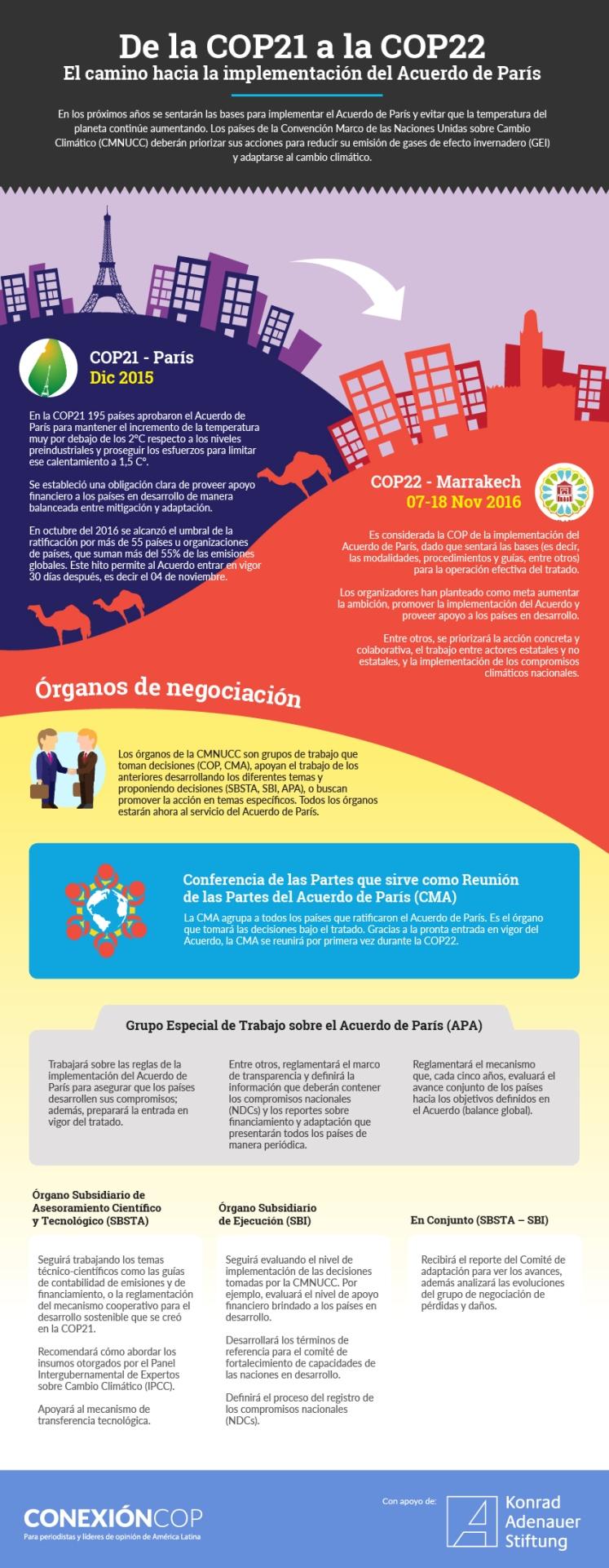 camino-implementacion_acuerdo_paris_cop21_cop22_infografia